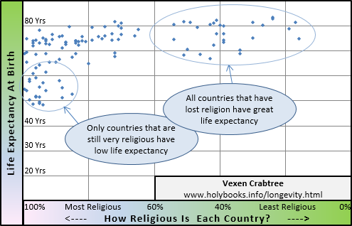 Scattergraph of longevity and religiosity by country
